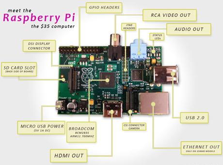 Raspberry Pi – схема