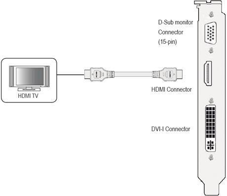 подключение телевизора через HDMI